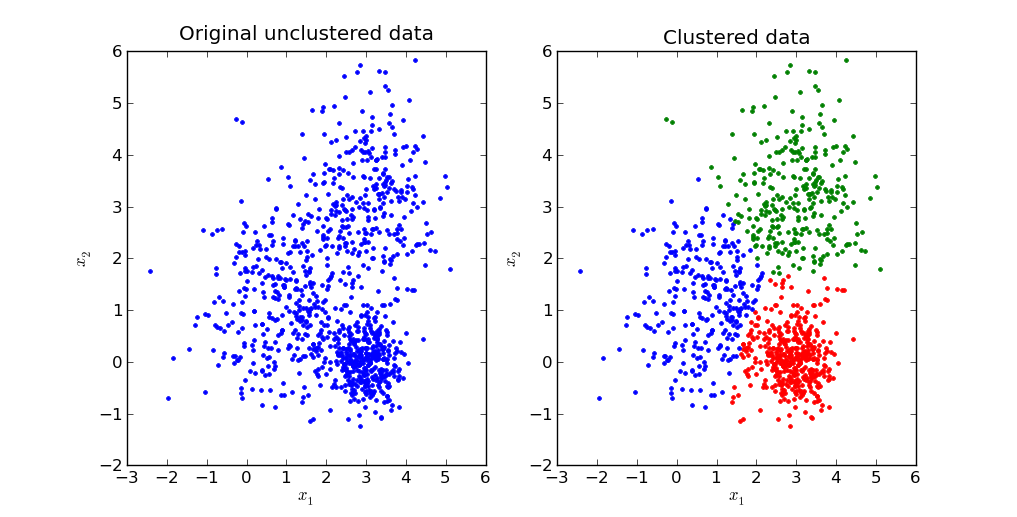 Machine Learning -> Clustering -> K-Means
